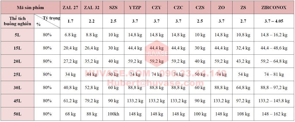 Bảng tính khối lượng bi nghiền
