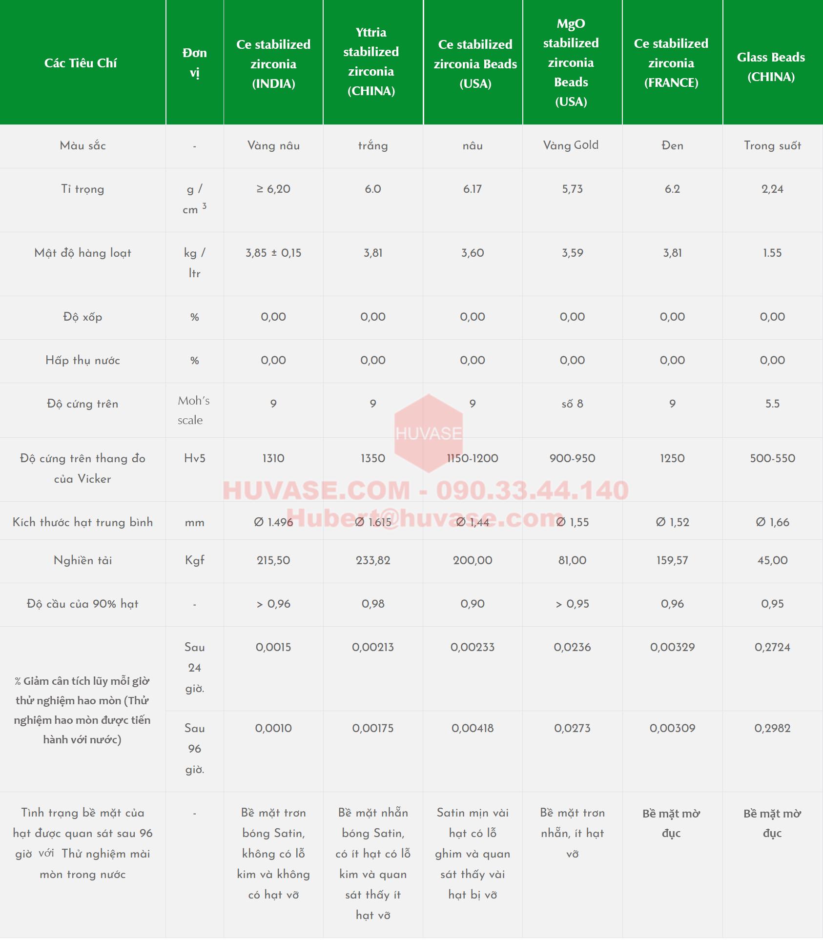 Biểu đồ so sánh tỷ lệ hao mòn và tài sản điển hình