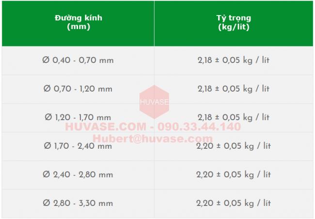 Tỷ trọng một số size bi nghiền Alumina thông dụng